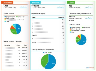 Google Analytics Dashboard for small business
