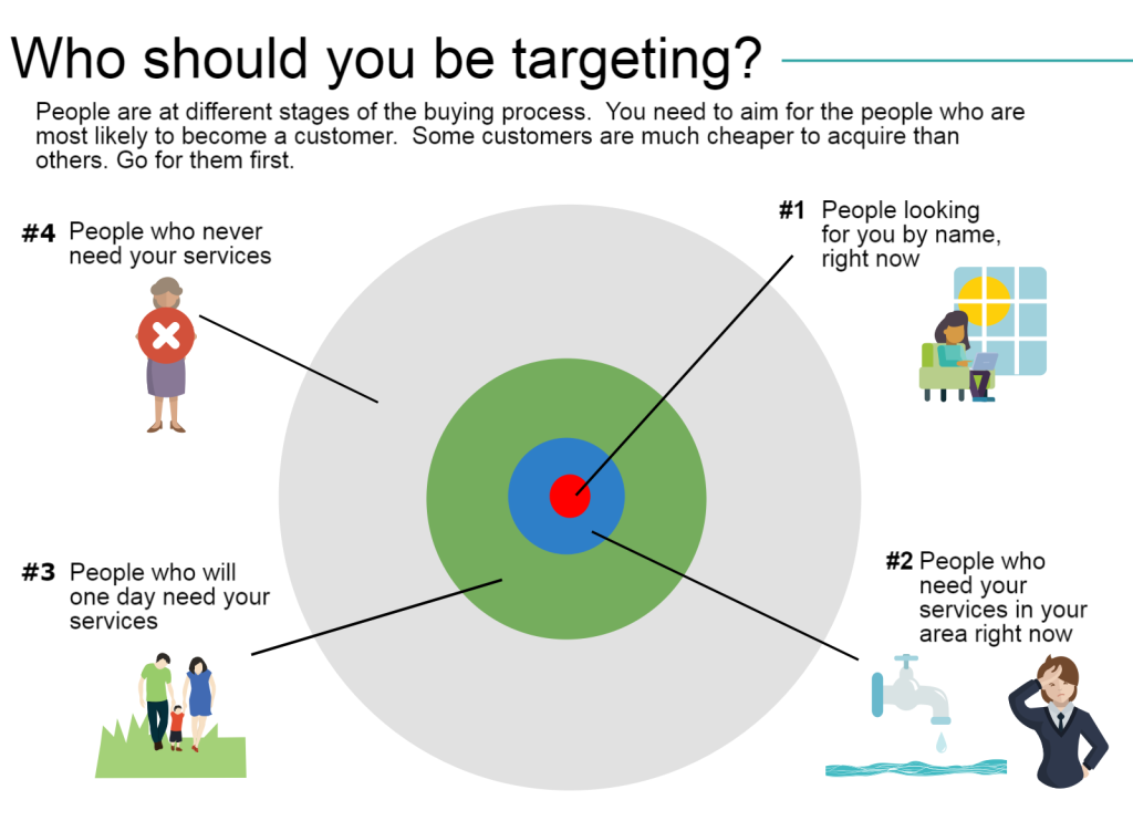 Essential guide to accurate marketing by Rise Local