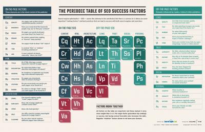 SearchEngineLand-Periodic-Table-of-SEO-2013-large