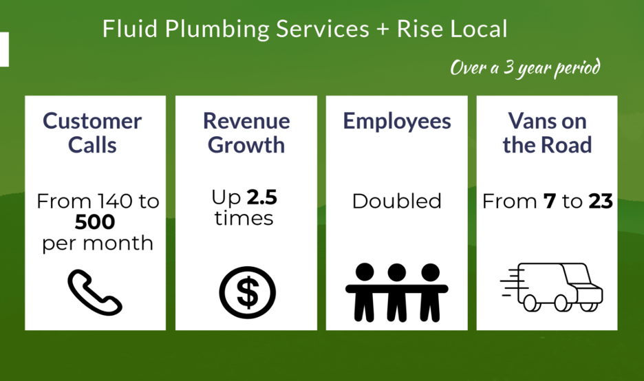 Fluid Plumbing Results over 3 years with Rise Local