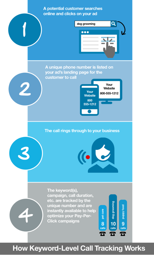 How keyword call tracking works